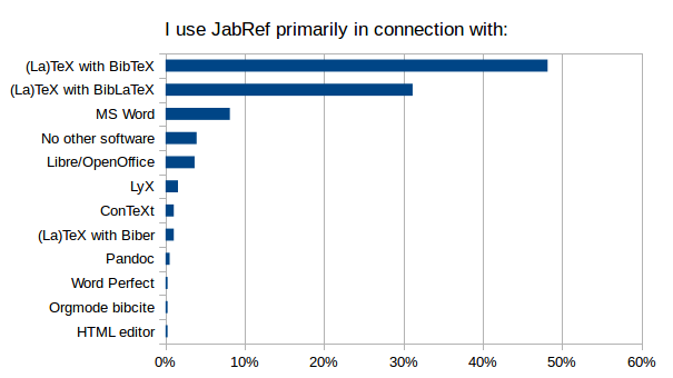 I Use JabRef Primarily In Connexion With